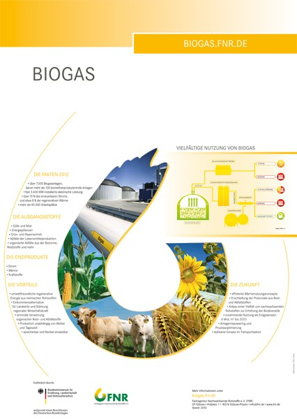 Poster Biogas